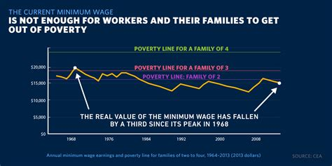 when was minimum wage raised raise the wage the white house