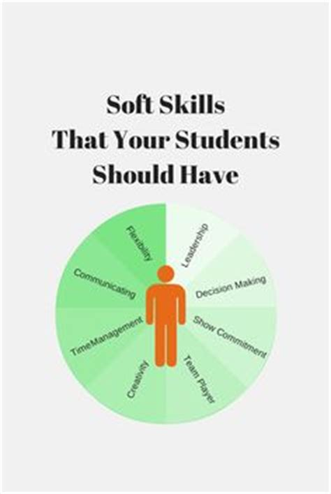 Soft Skills Activities For Mba Students by Why It Is Important To Teach Soft Skills Engage The