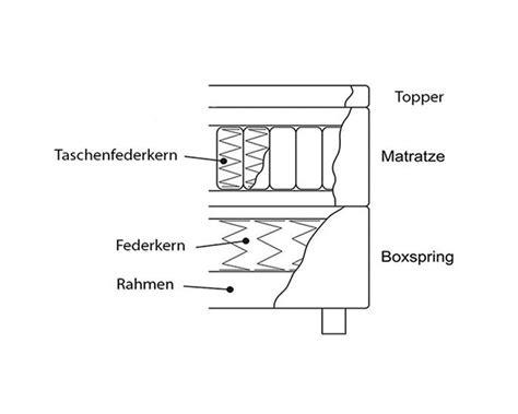 Boxspringbett Vergleich by Ratgeber Kaufberatung Vergleiche 2018 Boxspringbett Wiki