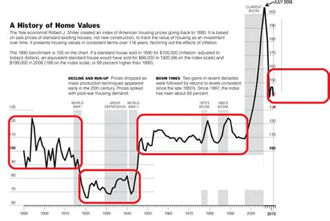 home prices broad trend likely