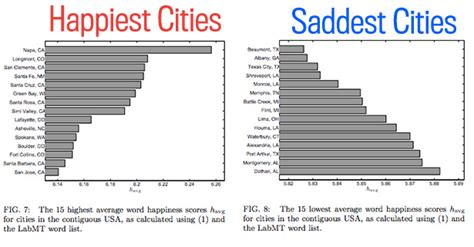 happiest cities in america is beaumont the saddest city in america texas monthly