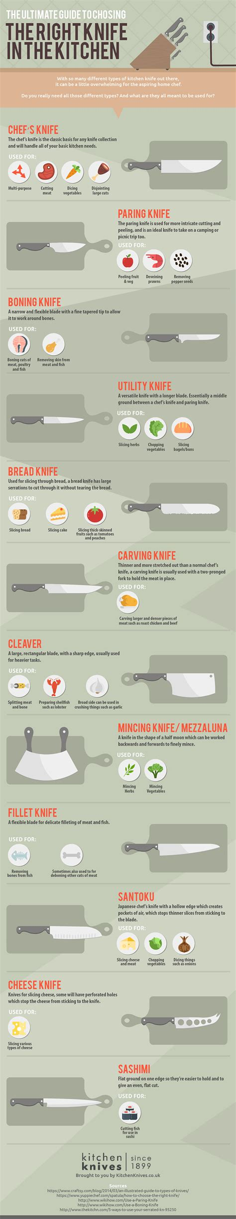 how to choose the right knife for the job simple bites how to choose the right knife in the kitchen biggies boxers
