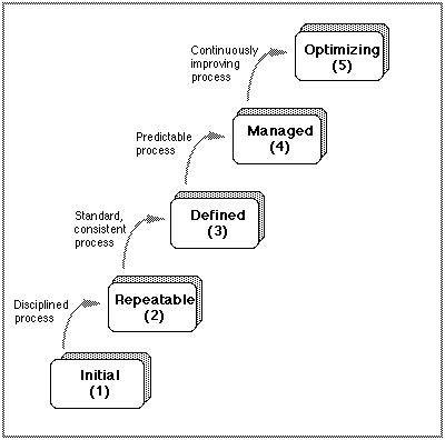 The Capability Maturity Model For Software Version 1 1