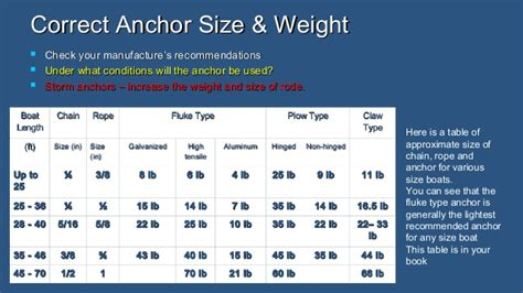 boat anchor size chart danforth anchor size chart pictures to pin on pinterest