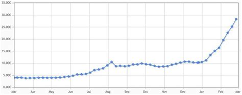 bitcoin euro bitcoin kurs euro rechner multiply bitcoins 100