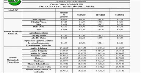 el smata acord un aumento semestral del 19 paritaria smata acara 2016 faatra escala salariales