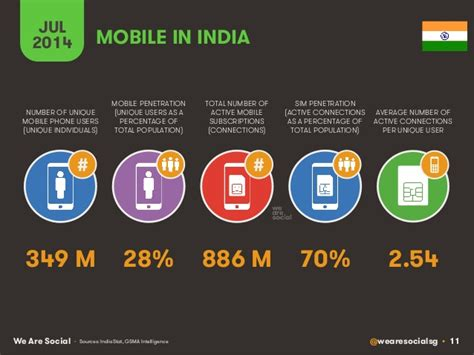 indian mobile mobile and in india 2014 349 million unique