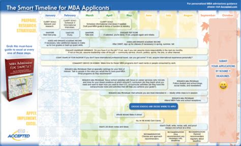 Mba Application Timeline by Mba Applicants How To Get Accepted In 2018 19 Magoosh