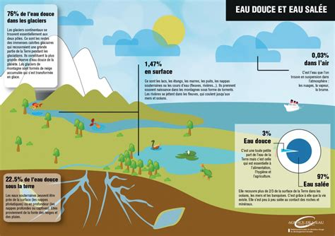 D La L Le Grand Cycle De L Eau Cycle Naturel Agence De L Eau