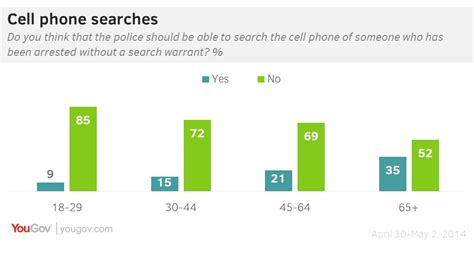 No Warrant No Search Yougov Cell Phones No Warrant No Search And The Agree