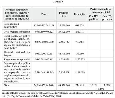 porcentaje de la seguridad social en colombia 2016 porcentaje de seguridad social 2016 porcentaje seguridad