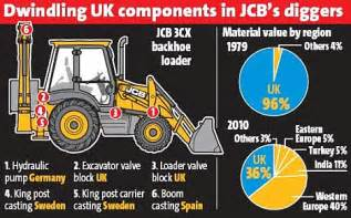 Home Design Job Description lord digby jones the jcb build with foreign parts and