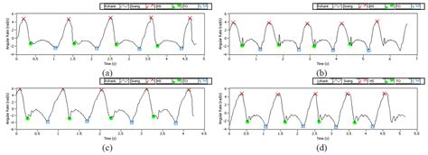 gait pattern en francais using labview and wireless gyroscopes to detect periodical