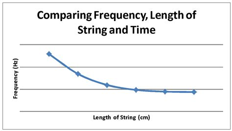 frequency swing question does the length of the string holding the