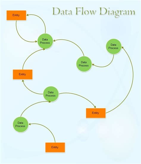 Hairstyles Inventory Management by A Data Flow Diagram Dfd Is A Graphical Representation Of