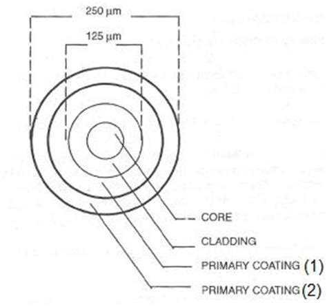 fiber optic technology april 2009