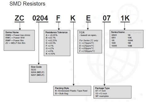 resistor harmonized code chip resistor hs code 28 images resistor basics 2 identifying values ecobion labs pin chip