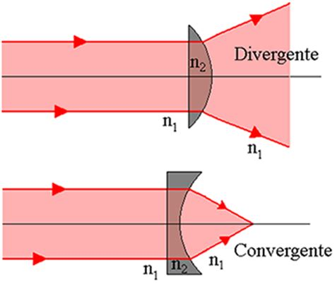Comportamento óptico. Estudo do comportamento óptico