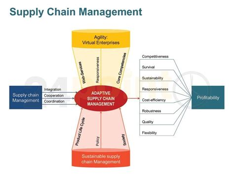 diagram of supply chain supply chain management value chain diagrams supply