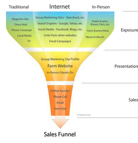 sales pipeline diagram traditional farmers market sales funnel diagram