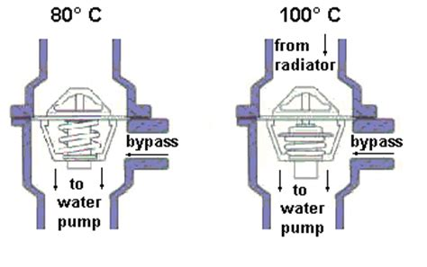 how a thermostat works diagram car thermostat roy driving school