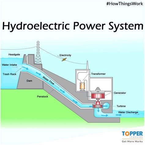 study of schematic layout of hydroelectric power plant this is how a hydroelectric power plant works science