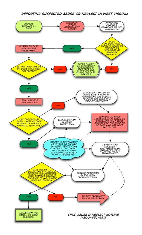 Child Support Agreement Template Free Download cps flow chart final