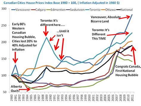 house prices in canada house prices due to tumble page 5