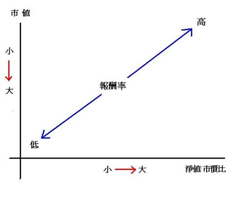 the cross section of expected stock returns 綠角財經筆記 the cross section of expected stock return讀後感續2