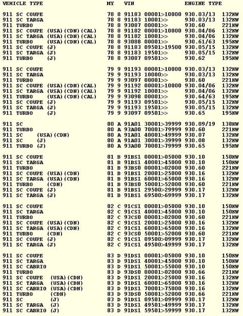porsche 911 turbo production numbers tom s misc 911 crap