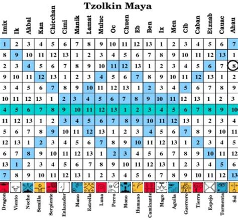 Calendario Haab Significado Calendarios Mayas Tzolkin Y Haab Eugenio Thompson