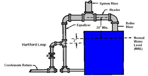 steam boiler piping schematic water heater and boiler water free engine image for user manual
