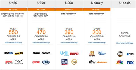 att uverse tv packages u450 u300 u200 and u family u