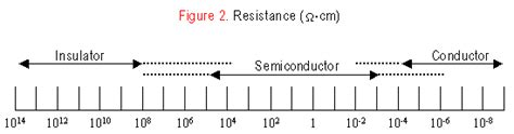 electrical resistor material insulator conductor semiconductor images