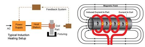 basic principle of induction heating pdf basic principle of induction heating pdf 28 images ihl25k 25kw low frequency induction