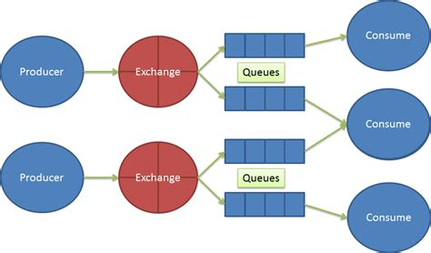 Examining how NServiceBus configures and uses RabbitMQ / AMQP Rabbitmq C