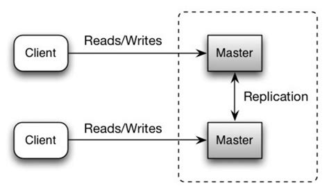 repository pattern disadvantages xitu system design primer learn how to design large scale