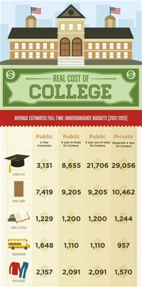 how to pay for room and board the real cost of college infographics