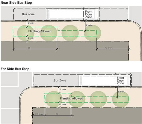 Planter Dimensions by Transit Stops Sf Better Streets