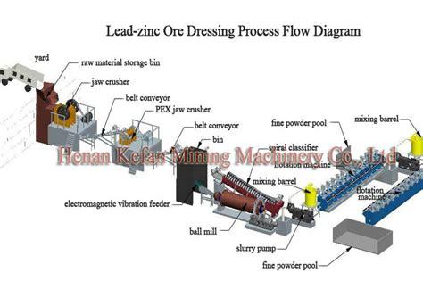 Lead Zinc Ore Dressing Process Flow By Shisheng Ore