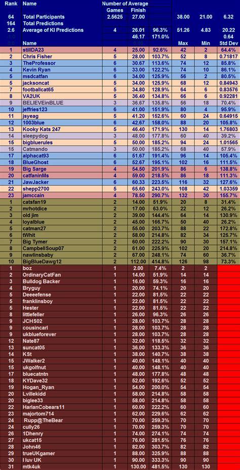 section 4 scores 09 missouri prediction table
