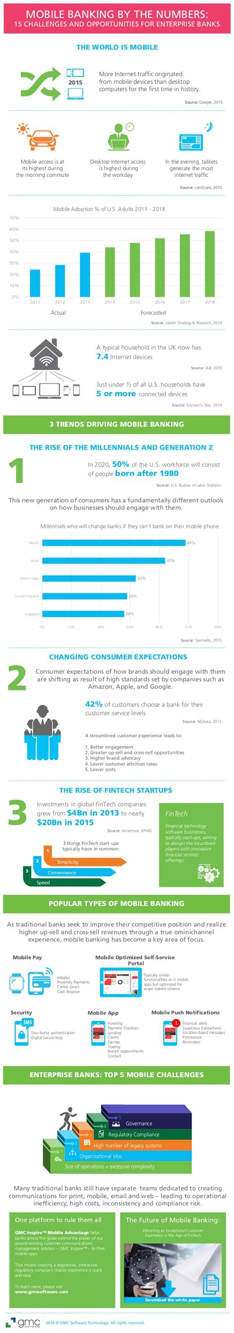 challenges of mobile banking infographic mobile banking by the numbers 15 challenges