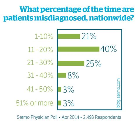 Research Paper On Misdiagnosis Of Adhd by How Often Do Physicians Misdiagnose Sermo