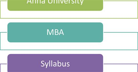 Mba Cus Result 2014 by Ba7202 Financial Management Syllabus