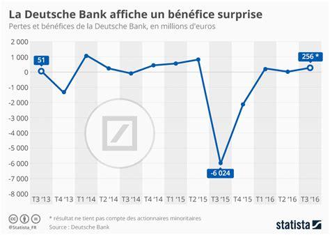 deutsche bank lörrach graphique b 233 n 233 fice pour la deutsche bank statista