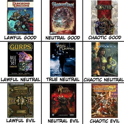 Alignment Meme Generator - 10 best alignment charts the mary sue