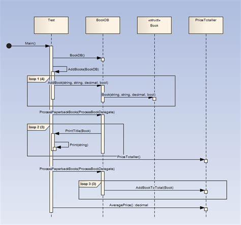 membuat sequence diagram di enterprise architect how it works ea user guide