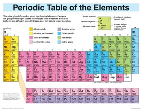 Periodic Table Wall by Periodic Table Elements Display Wall Chart Images Frompo