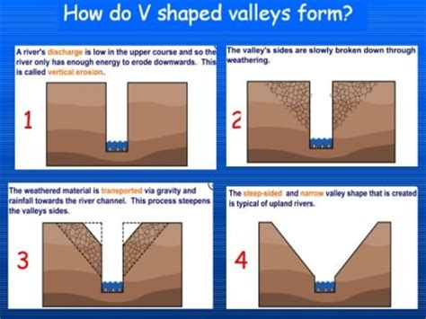 fluvial erosional landforms | stages of river valley | pmf ias