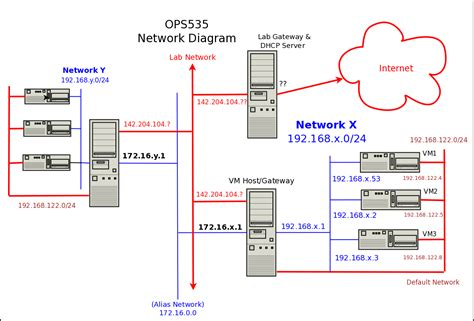 Network Address Lookup Ops535 L4 Cdot Wiki